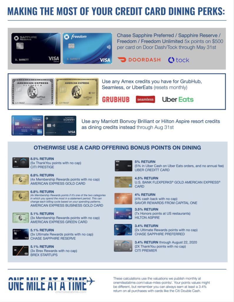 Best Credit Cards For Restaurant Dining Rewards 2021 Omaat