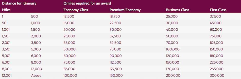 Qatar Airways Partner Award Chart